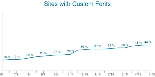 font-use2014