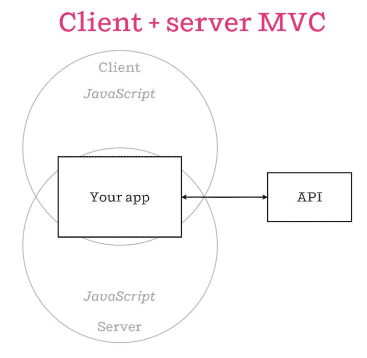 isomorphic-client-server-mvc
