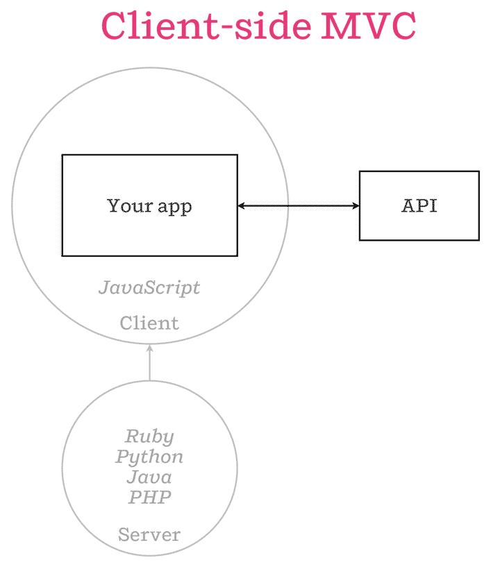 isomorphic-client-side-mvc